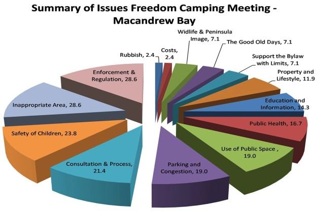 Freedom camping Issues