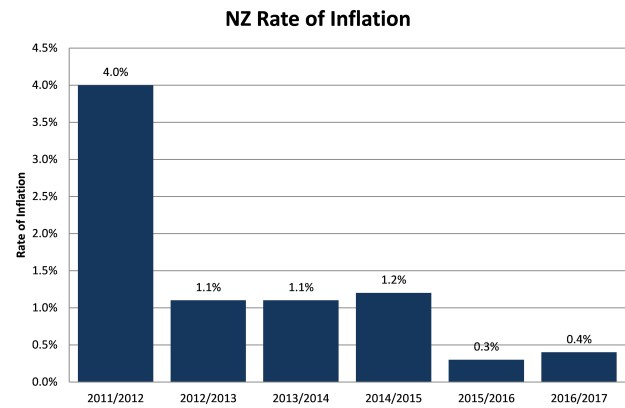 The NZ Rate of Inflation